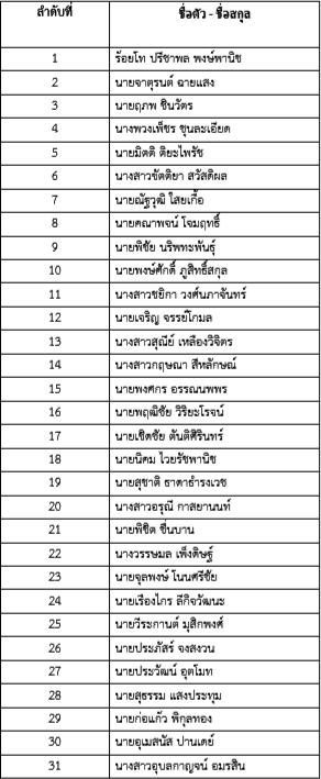 เปิดปาร์ตี้ลิสต์ไทยรักษาชาติ ลูกหลานนักการเมืองพรึ่บเบอร์ต้น