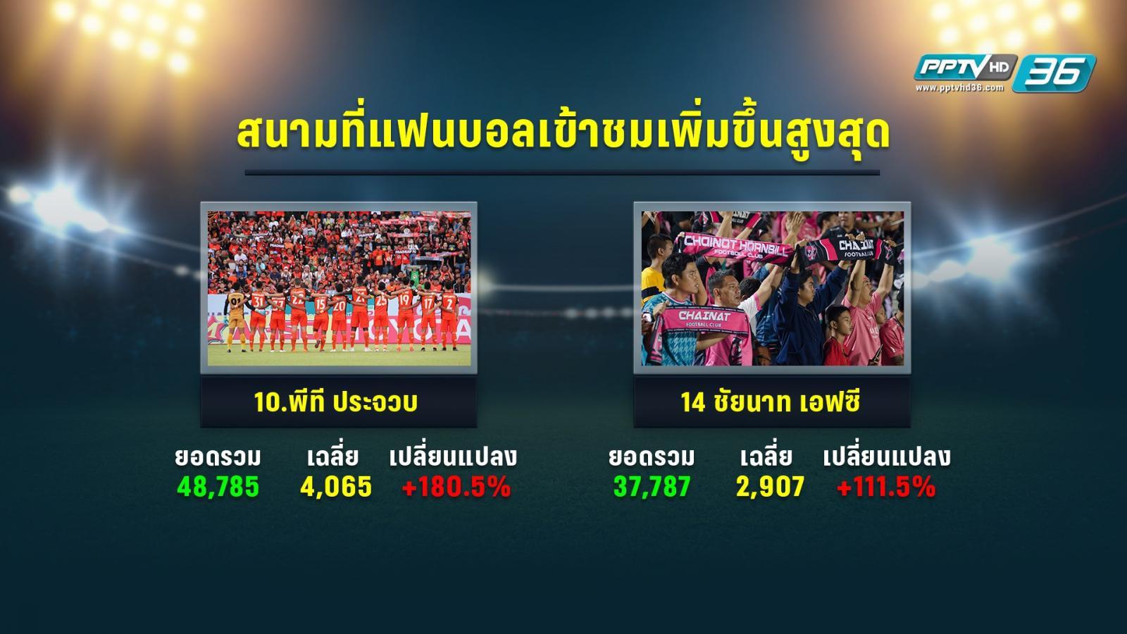 """เปิดสถิติ """"แฟนบอลไทยลีกลดลง"""" สัญญาณอันตรายลูกหนังไทย"""