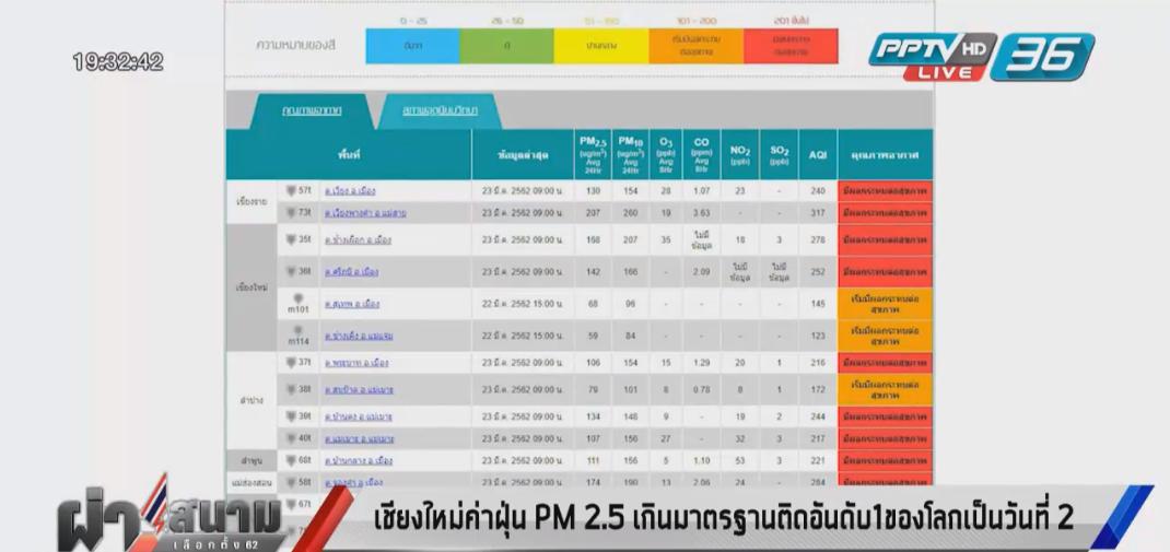 เชียงใหม่ค่าฝุ่นPM2.5 เกินมาตรฐานติดอันดับ1ของโลกเป็นวันที่2