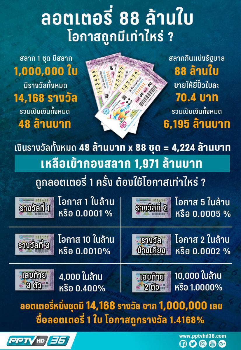 หวยงวดนี้ 88 ล้านใบ โอกาสถูก!! มีเท่าไหร่ ?