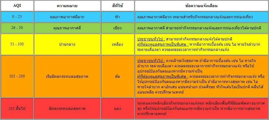กทม.-ปริมณฑล ค่าฝุ่นละอองระดับ สีส้ม เริ่มมีผลกระทบต่อสุขภาพ