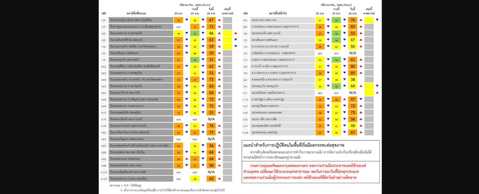 """พบ """"ฝุ่น PM2.5"""" ทั่วกรุงฯ-ปริมณฑล 32 จุด เริ่มมีผลกระทบต่อสุขภาพ!"""