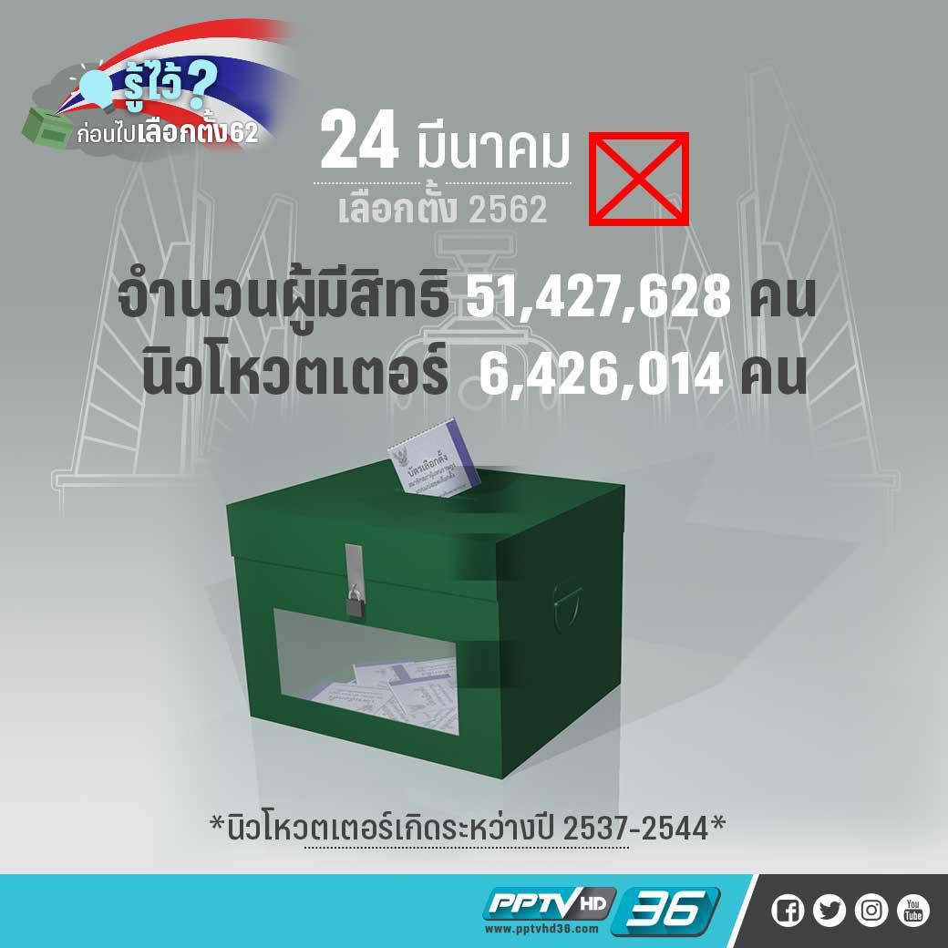 51 ล้านคนรอใช้สิทธิพรุ่งนี้ 6.4 ล้านเพิ่งจะเลือกตั้งครั้งแรก