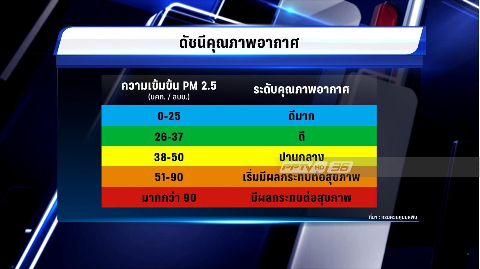 คพ.ประกาศนำค่าฝุ่น PM 2.5 มาร่วมวัดดัชนีคุณภาพอากาศ