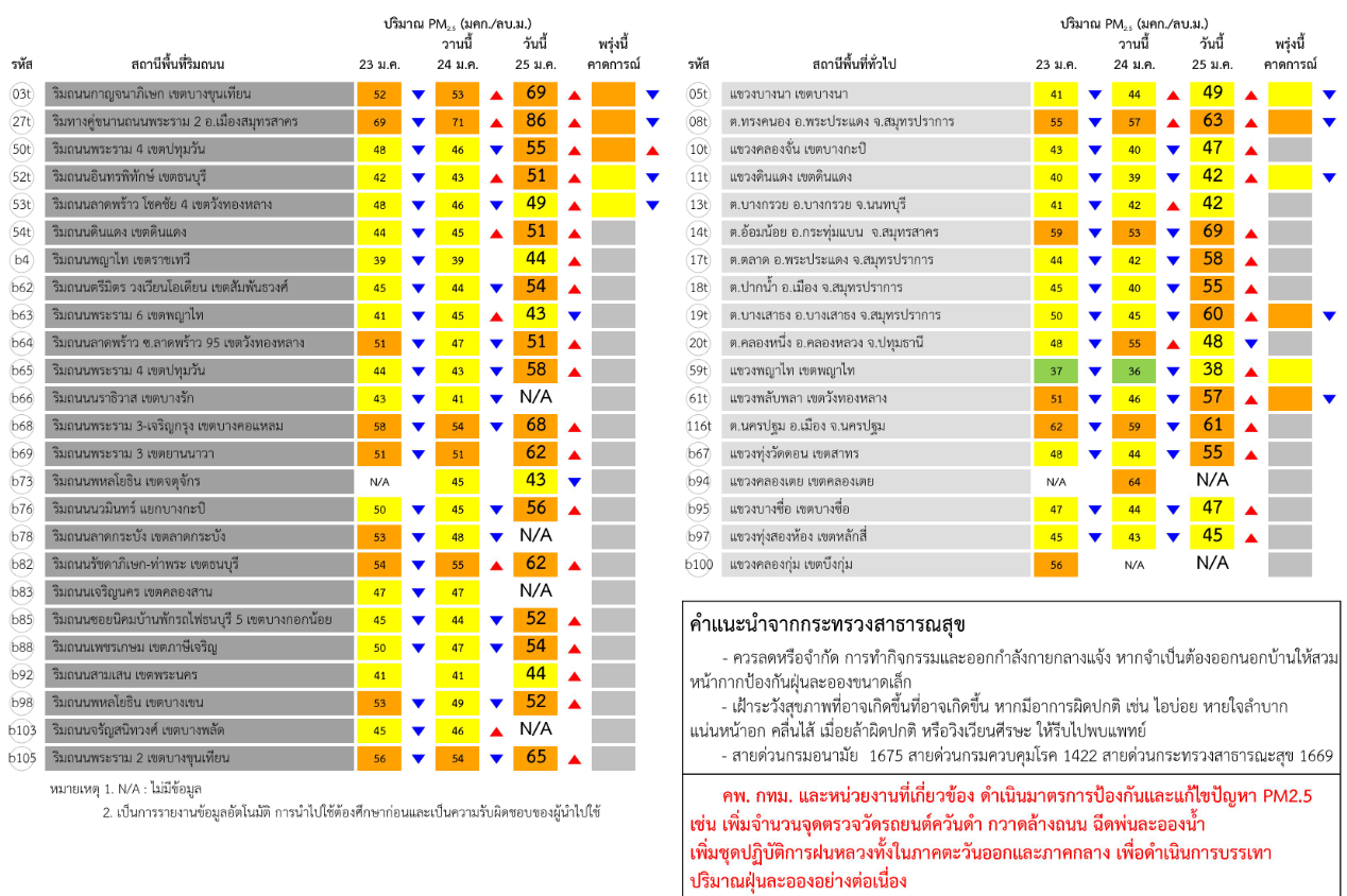 """กรมควบคุมมลพิษ เผย กทม. """"ฝุ่น PM 2.5"""" ฟุ้งกว่าเมื่อวาน คาดบ่ายลมแรงฝุ่นอาจลด"""