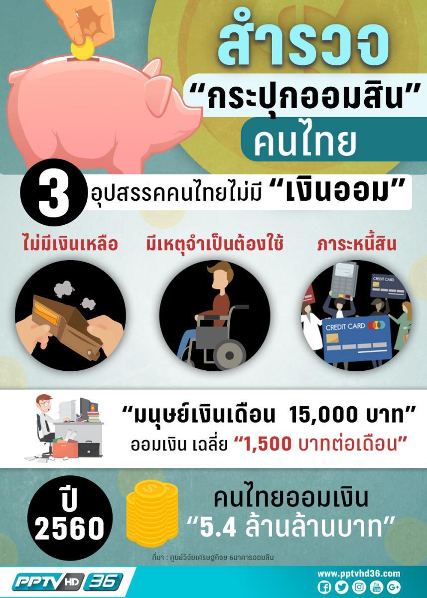 """เปิดพฤติกรรมการออมของคนไทยเน้น """"ออมระยะสั้นใช้ฉุกเฉินไม่เผื่อเกษียณ"""""""