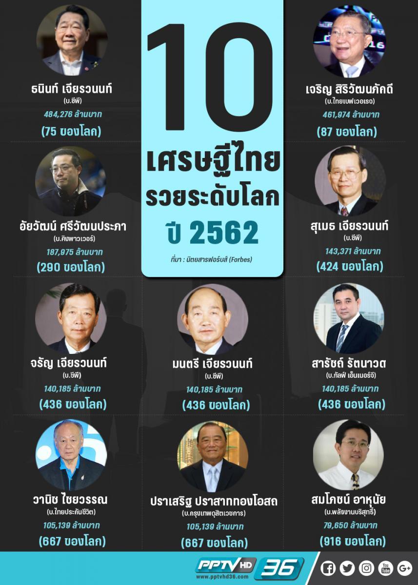 """""""10 มหาเศรษฐีไทย"""" ร่ำรวยติดอันดับโลกปี'62"""