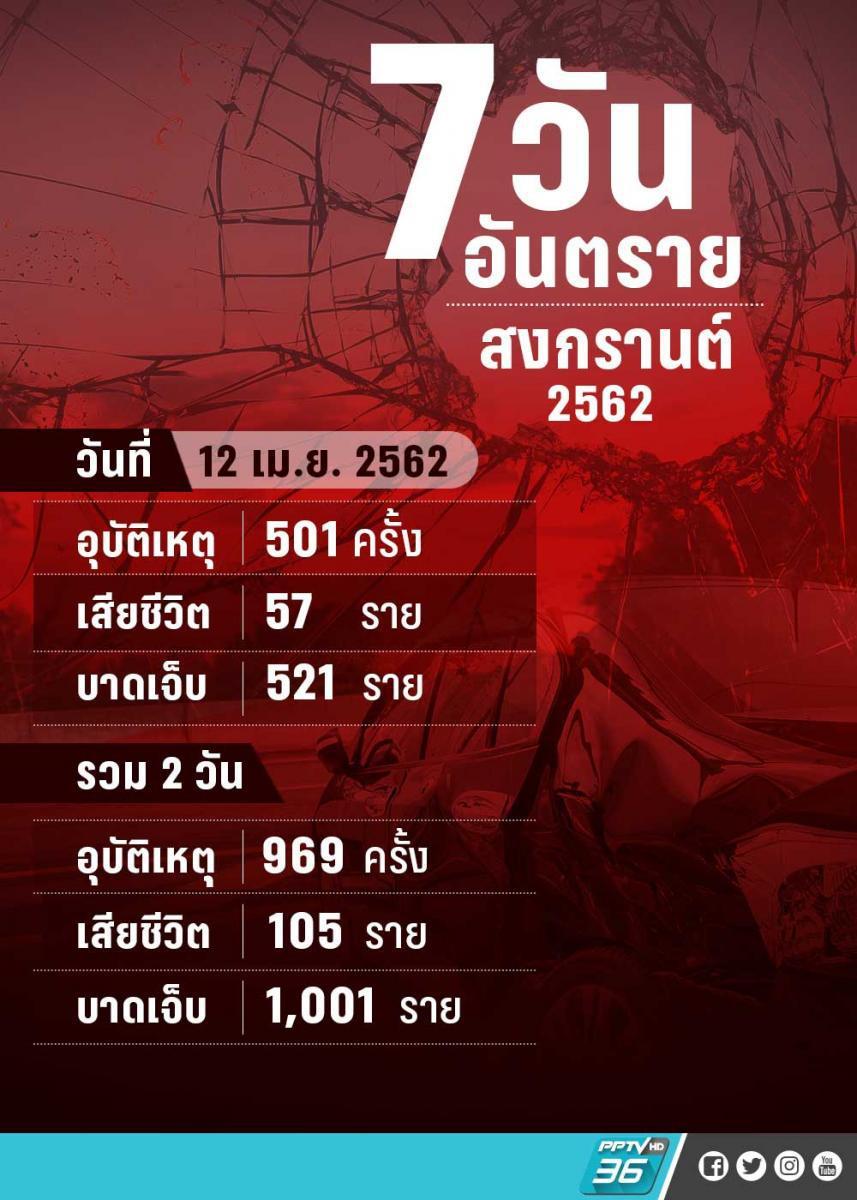 วันที่สอง !! 7 วันอันตราย เสียชีวิต 105 ราย เจ็บ 1,001 ราย