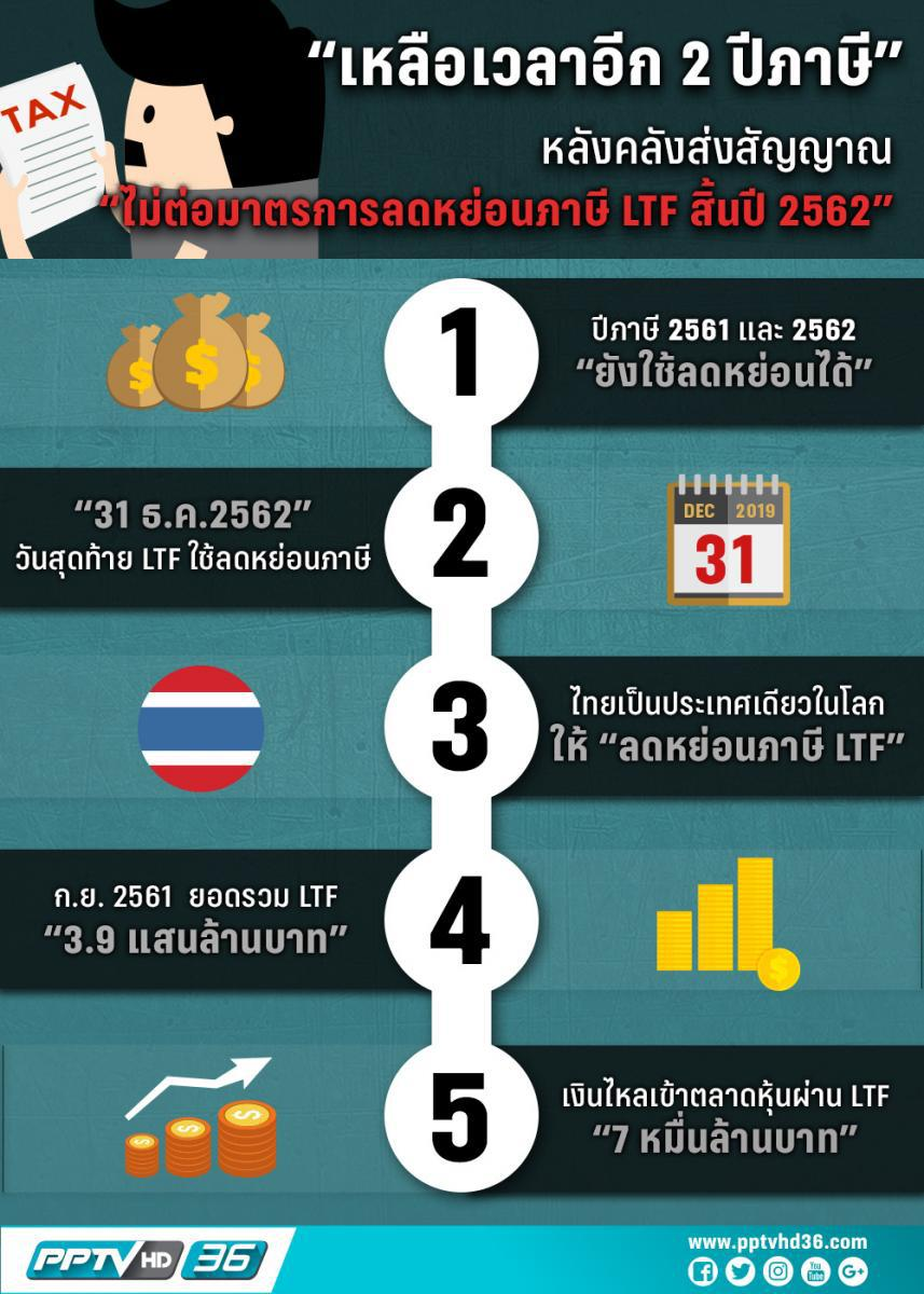 """สัญญาณเริ่มชัด """"กองทุน LTF"""" ลดหย่อนภาษีได้ถึงแค่สิ้นปี 62"""