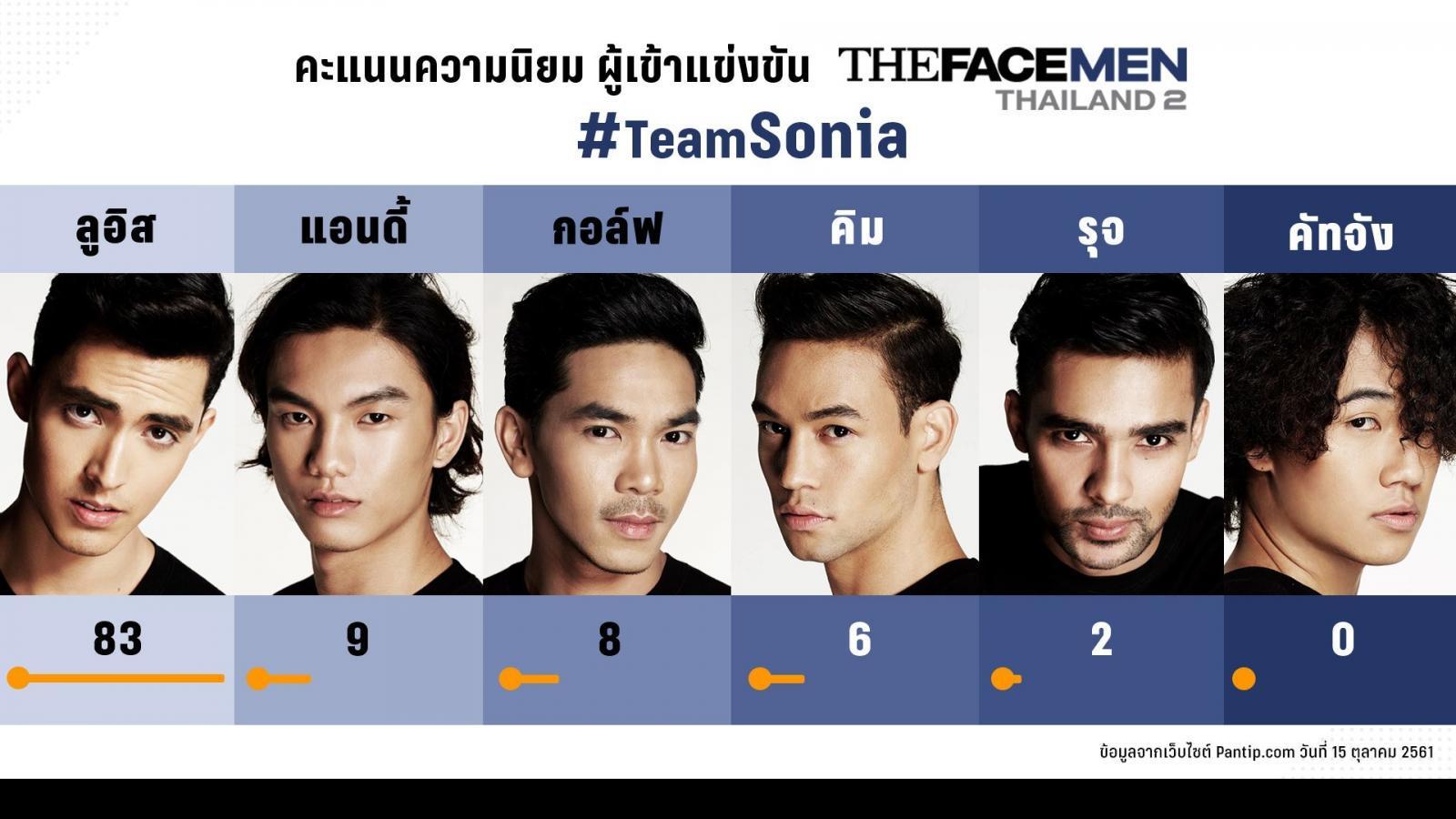 เช็คกระแส The Face Men Thailand  2 ชาวเน็ตเชียร์ใคร?