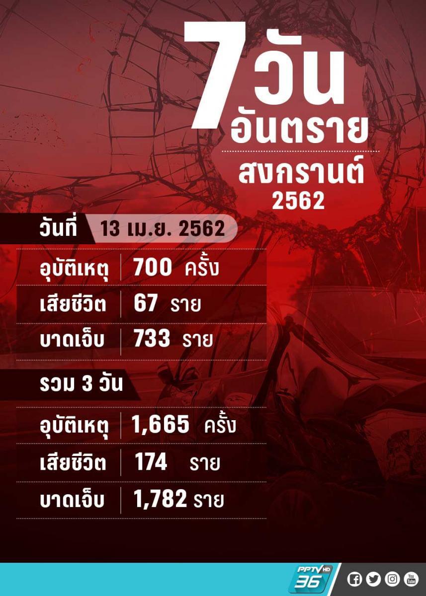 วันที่สาม!! 7 วันอันตราย  เสียชีวิต 174 ราย เจ็บ 1,728 ราย