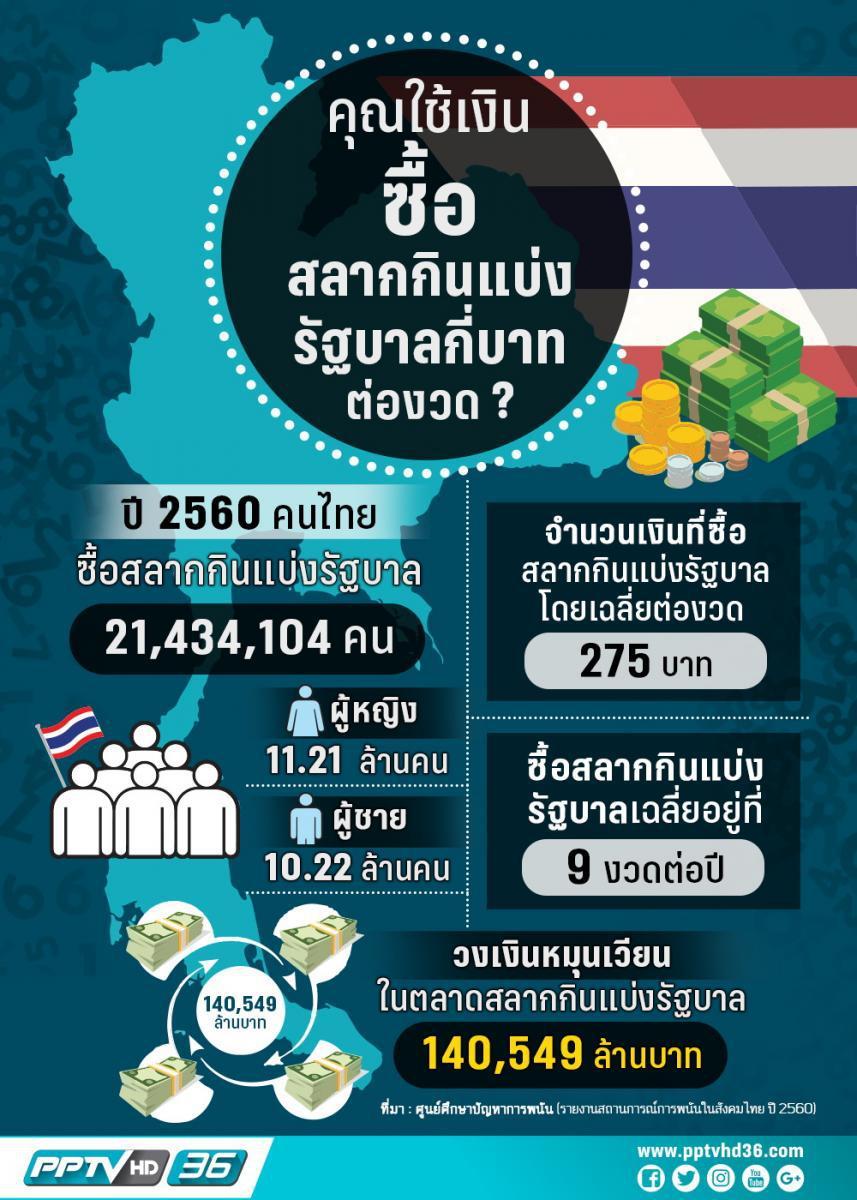 คุณใช้เงินซื้อสลากกินแบ่งรัฐบาลงวดละกี่บาท ?