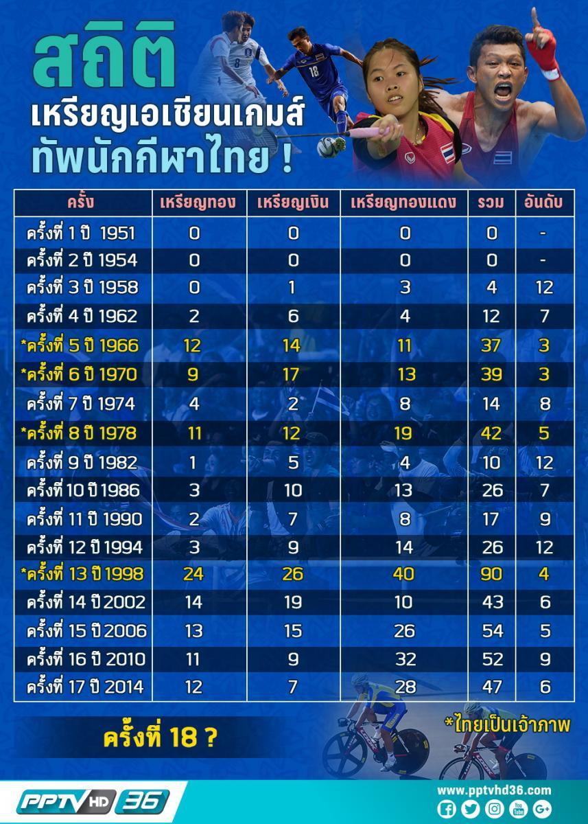 ย้อนรอยความสำเร็จทัพนักกีฬาไทยในเอเชียนเกมส์