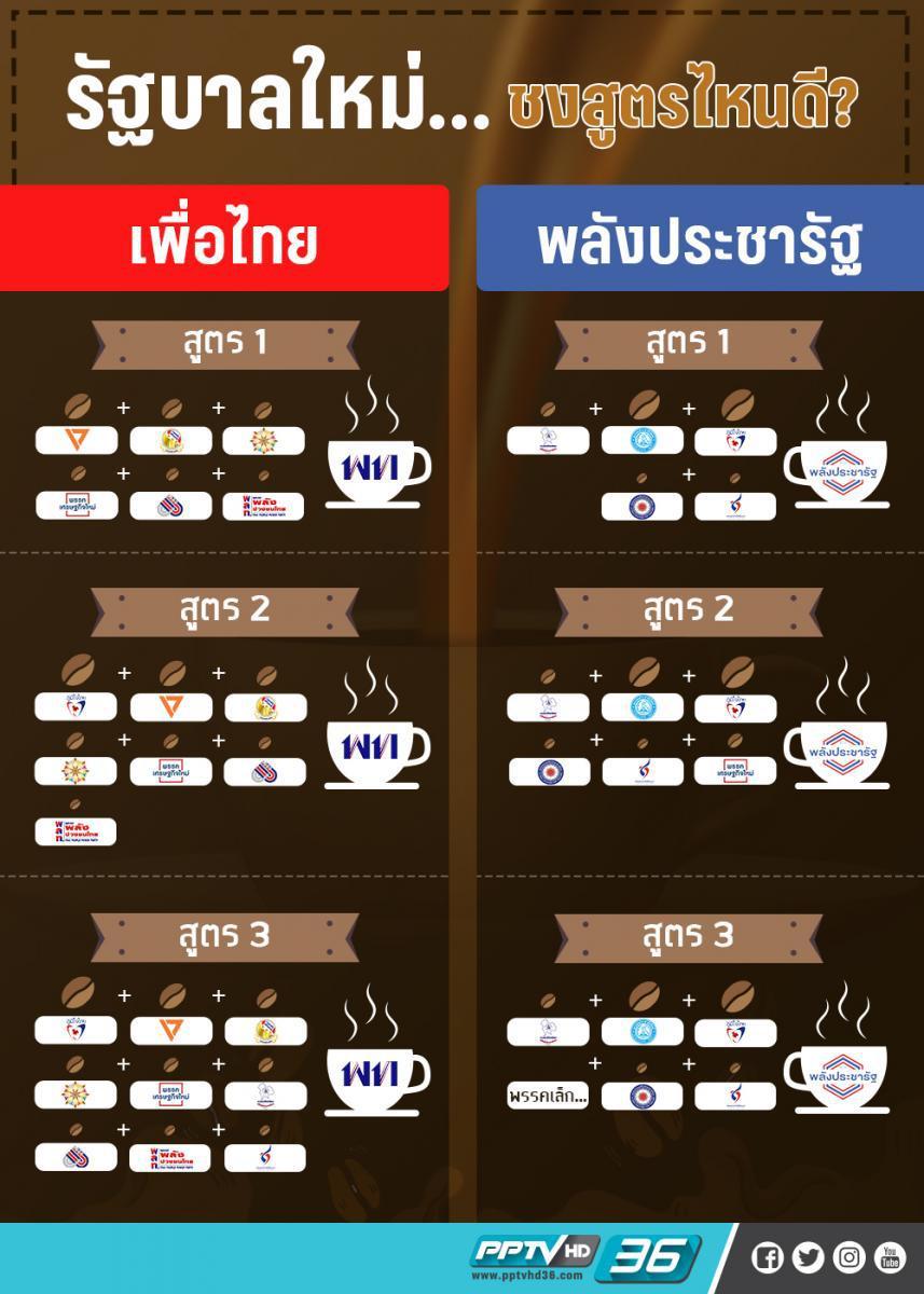 ชงรัฐบาลสูตรไหน ให้ประเทศไทย เดินต่อ