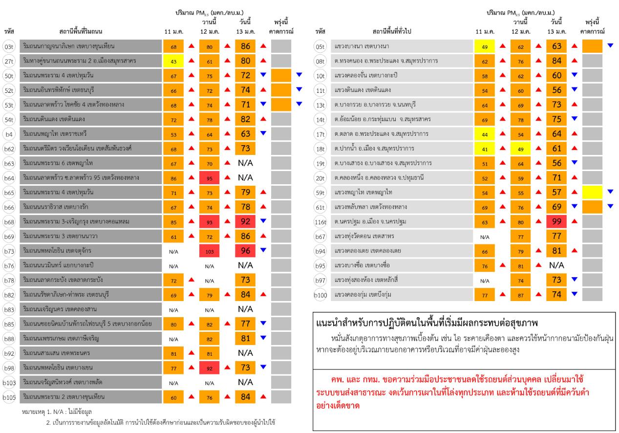"""กทม.-ปริมณฑล อากาศปิด ทำ """"ฝุ่นพิษ  PM2.5""""  พุ่งสูง เริ่มกระทบสุขภาพ"""