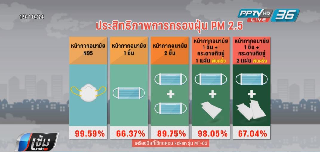 เผยผลทดลองหน้ากากอนามัยธรรมดารองทิชชู่กันPM 2.5ได้98.05%