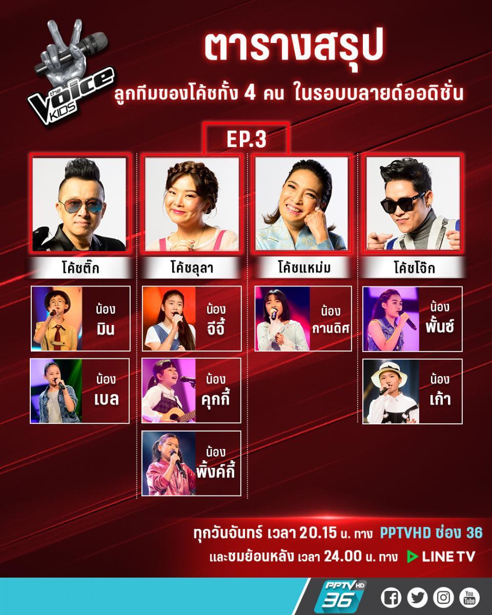 The Voice Kids สัปดาห์ที 3 ร้อนฉ่า สาย